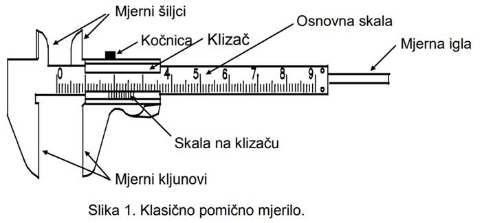 Pomično mjerilo - opis